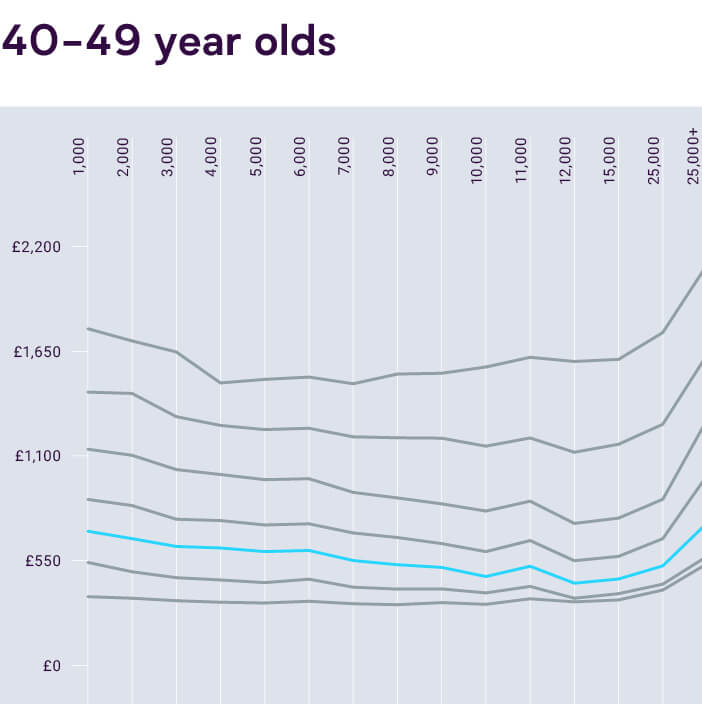Graph of Average UK Car Insurance Costs for 40 to 49 Year Olds vs Mileage