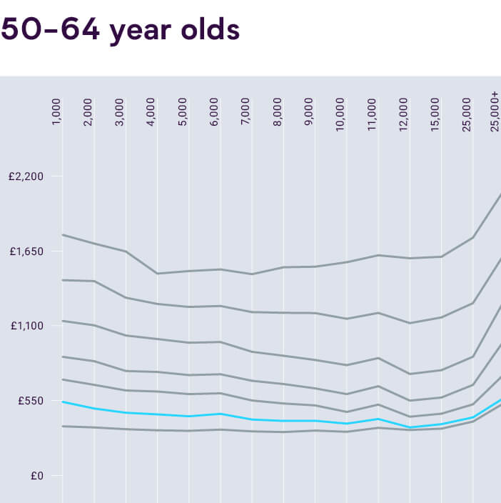 Graph of Average UK Car Insurance Costs for 50 to 64 Year Olds vs Mileage