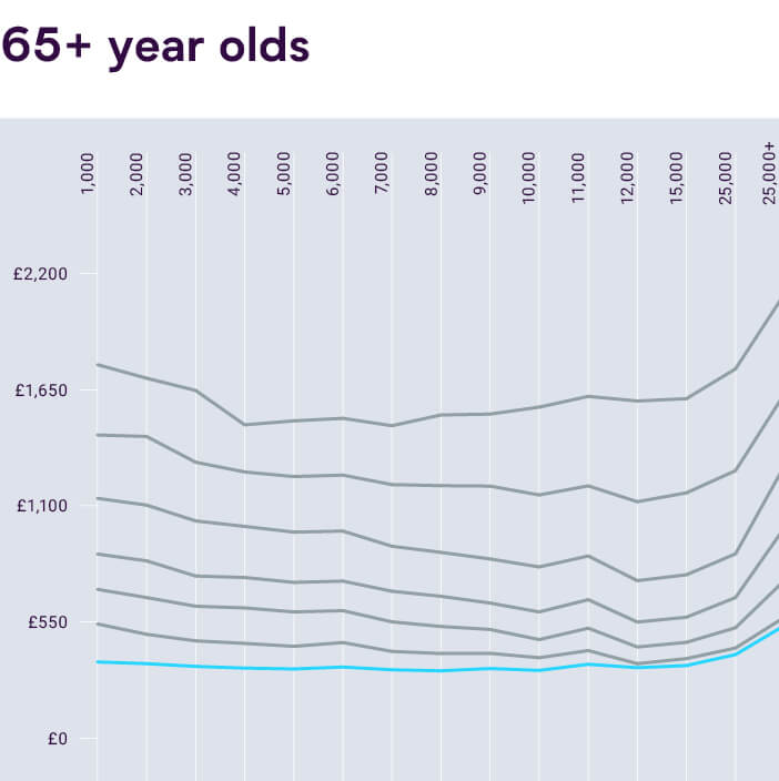 Graph of Average UK Car Insurance Costs for Over 65 Year Olds vs Mileage