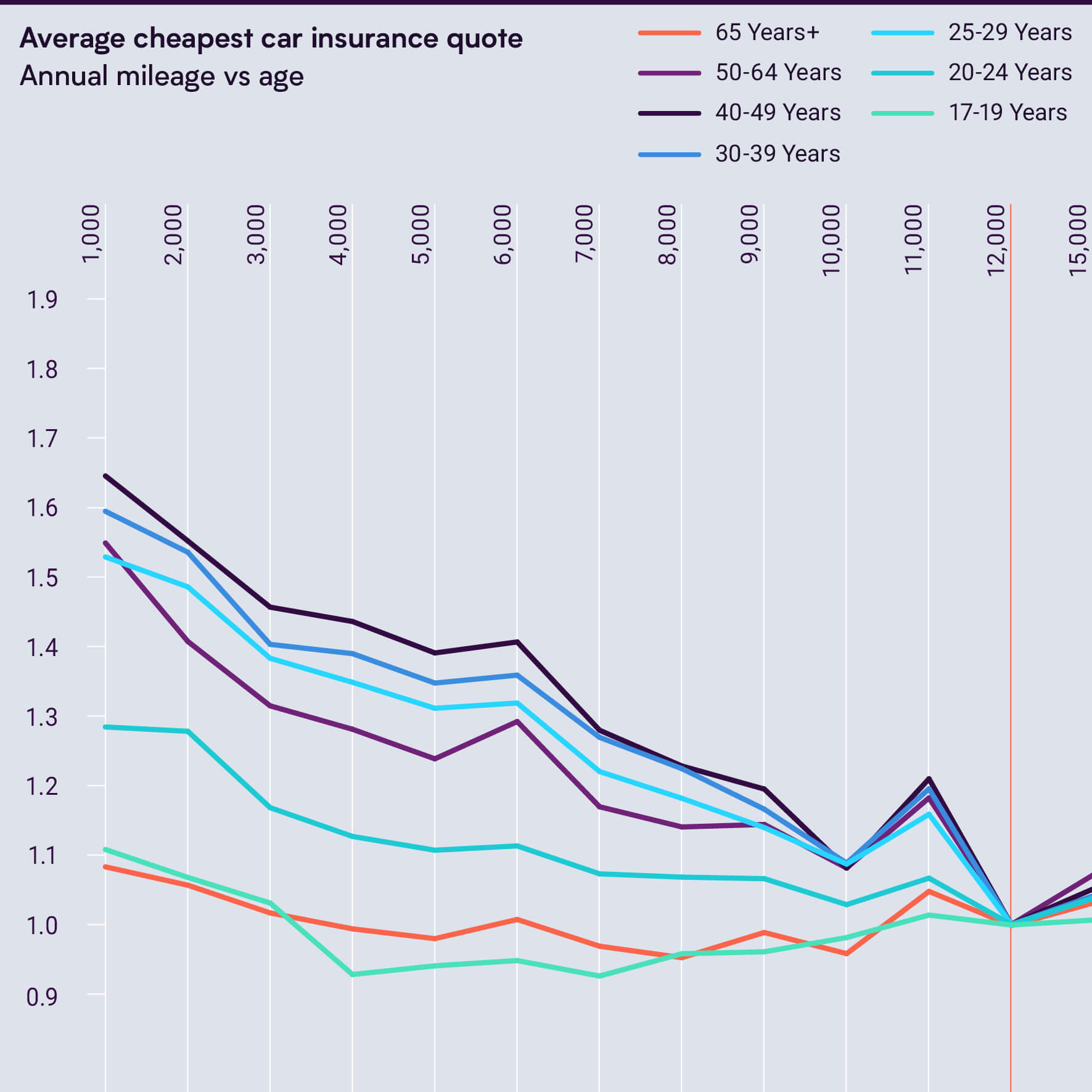 Graph of Cheapest Car Insurance Quote vs Annual Mileage Indexed to 1