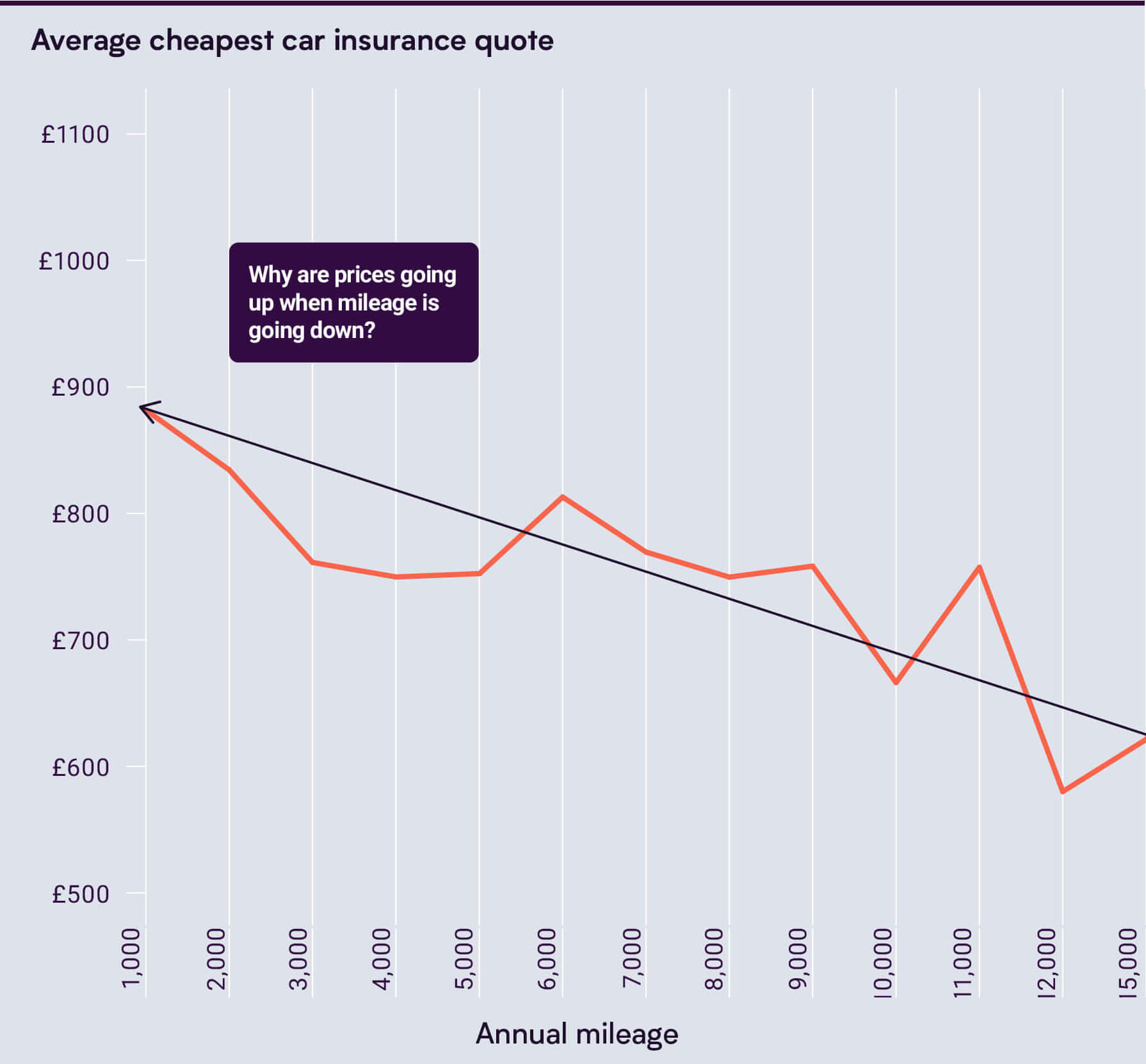 Graph of Cheapest Car Insurance Quote vs Annual Mileage