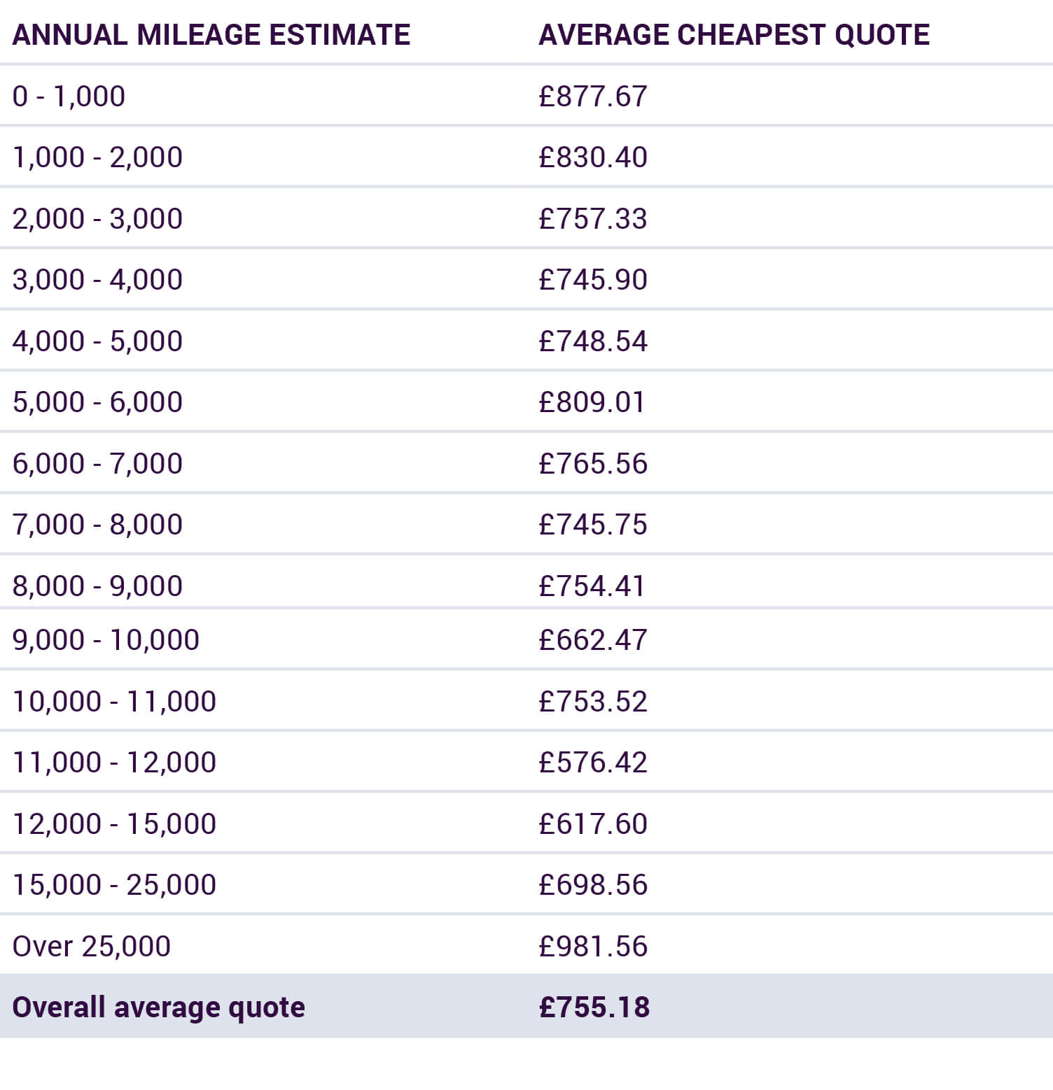 Why Are Low Mileage Drivers Charged More Car Insurance By Miles