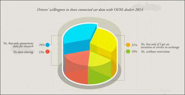 Driver's Willingness to Share Connected Car Data