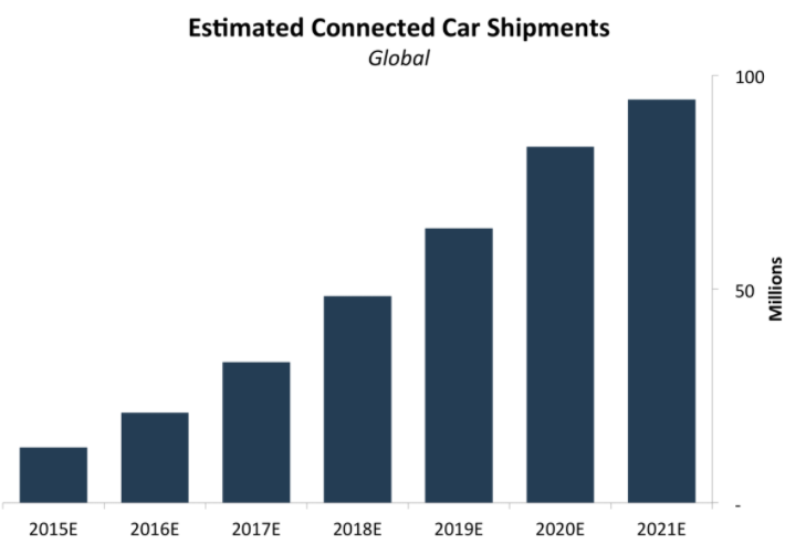 Connected Cars - Global Shipment Estimates