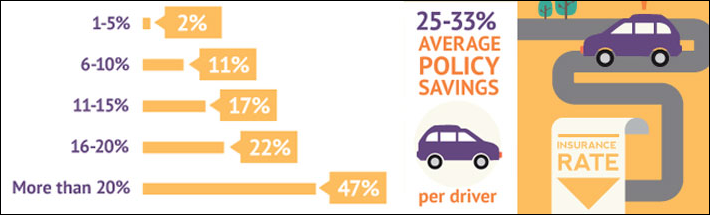 Driver Appetite for Usage Based Insurance